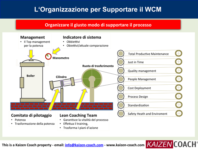 WCM-TPM-Implementazione---IT-10.jpg