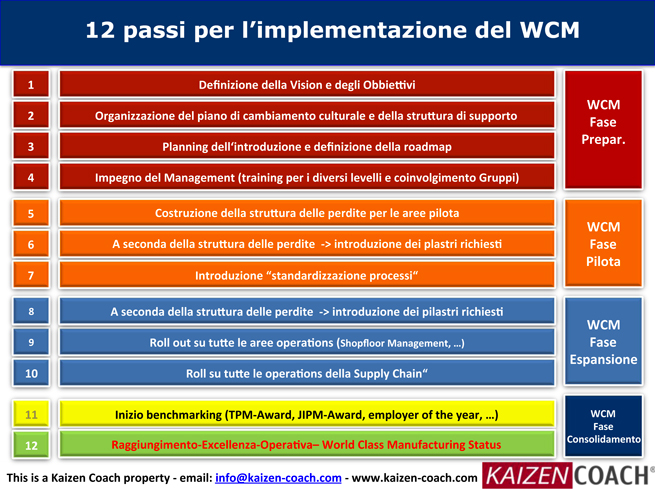 WCM-TPM-Implementazione---IT-11.jpg