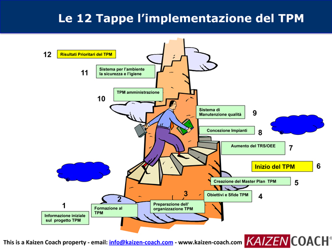 WCM-TPM-Implementazione---IT-22.jpg
