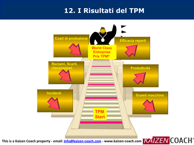 WCM-TPM-Implementazione---IT-34.jpg