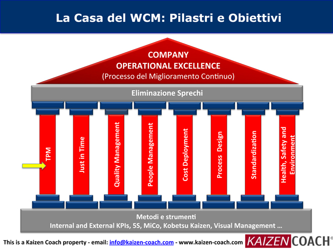 WCM-TPM-Implementazione---IT-8.jpg