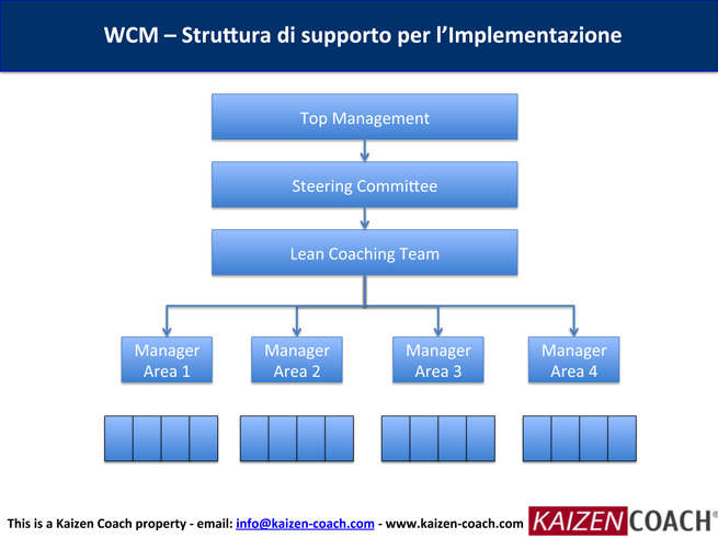 WCM-TPM-Implementazione---IT-9.jpg